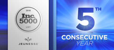 For a fifth year, Jeunesse Global ranks among the fastest growing private companies in America. (Photo: Business Wire)