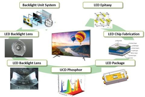 TVバックライトに使われるソウル半導体の主な特許技術 (画像:ビジネスワイヤ)