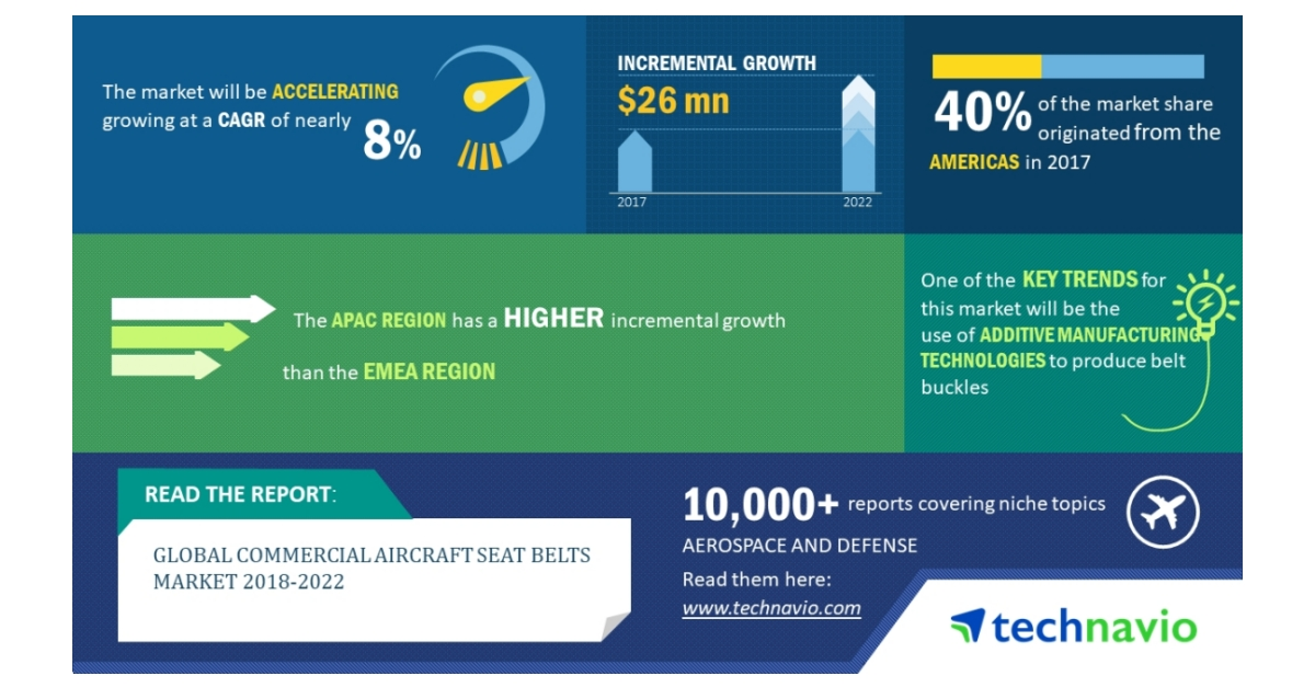 Global Commercial Aircraft Seat Belts Market 2018-2022| Use of