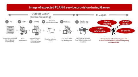 Plan 0 image (Graphic: Business Wire)