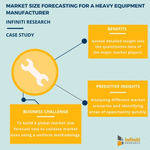Market Size Analysis for a Heavy Equipment Manufacturer. (Graphic: Business Wire)