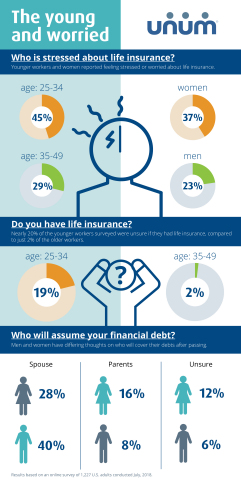 Life insurance infographic (Photo: Business Wire)