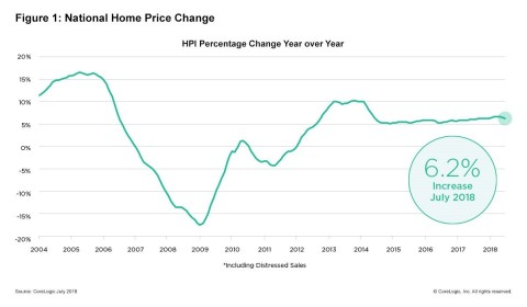 CoreLogic National Home Price Change; July 2018. (Graphic: Business Wire)