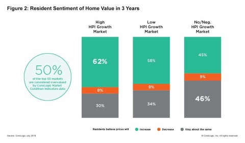 CoreLogic 2018 Consumer Housing Sentiment Study: Owners in many high-price growth markets have expectations that their investment will continue to rise in near future; Q1 2018. (Graphic: Business Wire)