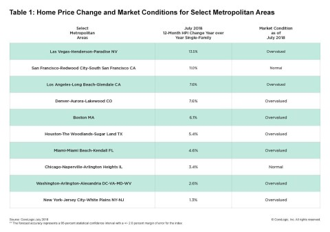 CoreLogic Home Price Change & MCI by Select Metro Area; July 2018. (Graphic: Business Wire)
