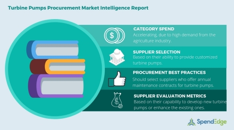 Global Turbine Pumps Category - Procurement Market Intelligence Report (Graphic: Business Wire)