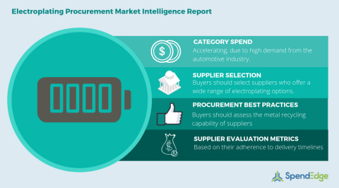 Global Electroplating Category - Procurement Market Intelligence Report. (Graphic: Business Wire)