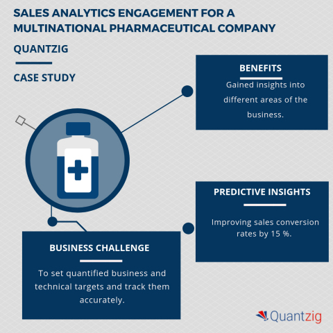 Sales Analytics Engagement for a Pharmaceutical Company (Graphic: Business Wire)