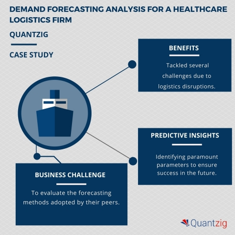 Enhancing demand forecasting capability by 30% - A Quantzig success story (Graphic: Business Wire)