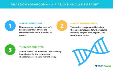 Technavio has published a new market research report on the global rhabdomyosarcoma market from 2018 ...