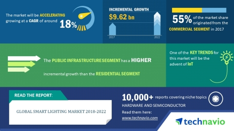 Technavio has published a new market research report on the global smart lighting market from 2018-2 ...