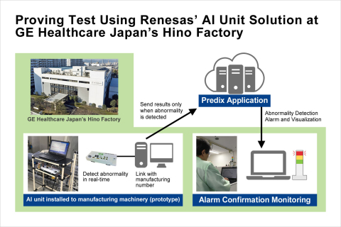 Proving test using Renesas' AI unit solution at GE Healthcare Japan's Hino factory (Photo: Business  ...