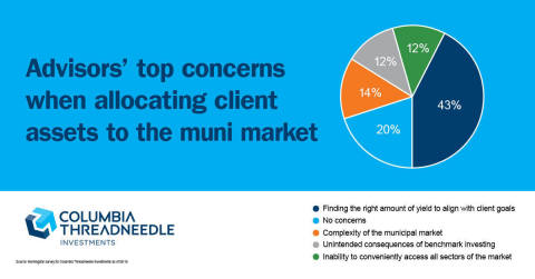A little less than half (43 percent) of financial advisors report that their biggest concern with th ...