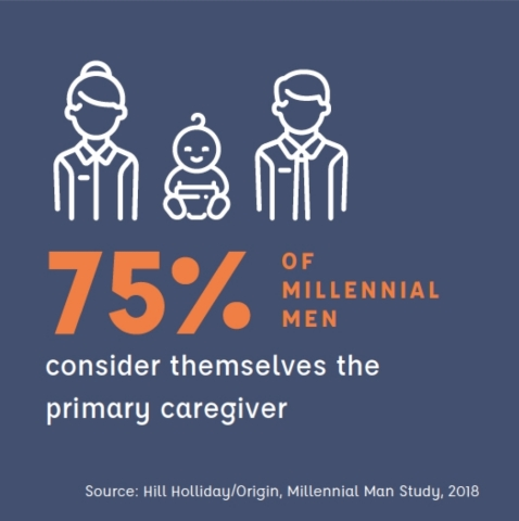 "Millennial Men Feel the Pressure to ""Be It All"" (Graphic: Business Wire)"