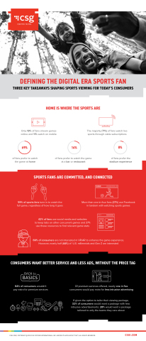 CSG market survey reveals three key takeaways shaping sports viewing for today's consumers. (Graphic: Business Wire)