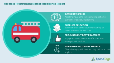 Global Fire Hose Category - Procurement Market Intelligence Report.
