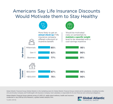 Insurance discounts can be a powerful incentive for Americans to maintain healthier lifestyles, according to a new Global Atlantic survey conducted by Echo Research. Among the findings, millennials were more likely than older age groups to indicate that they would be motivated by discounts to get annual check-ups (85% vs. 79%) and maintain a specific weight level (95% vs. 90%). Additionally, individuals with household incomes of $50,000 per year or more would be more likely than those with lower incomes to be motivated to get annual checkups (87% vs. 75%) or maintain a specific weight level (95% vs. 90%). (Graphic: Business Wire)