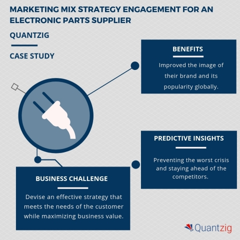 Marketing Mix Strategy Engagement for an Electronic Parts Supplier. (Graphic: Business Wire)