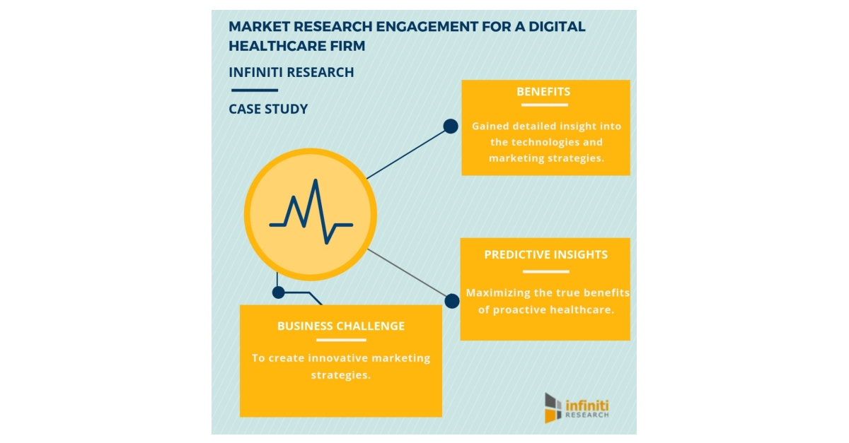Market Research Engagement Helped a Digital Healthcare Firm