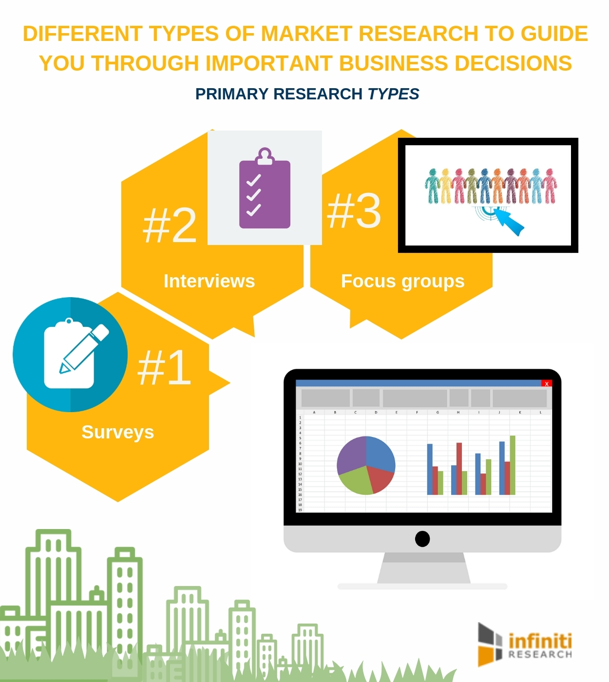 infiniti research reveals the common types of market research