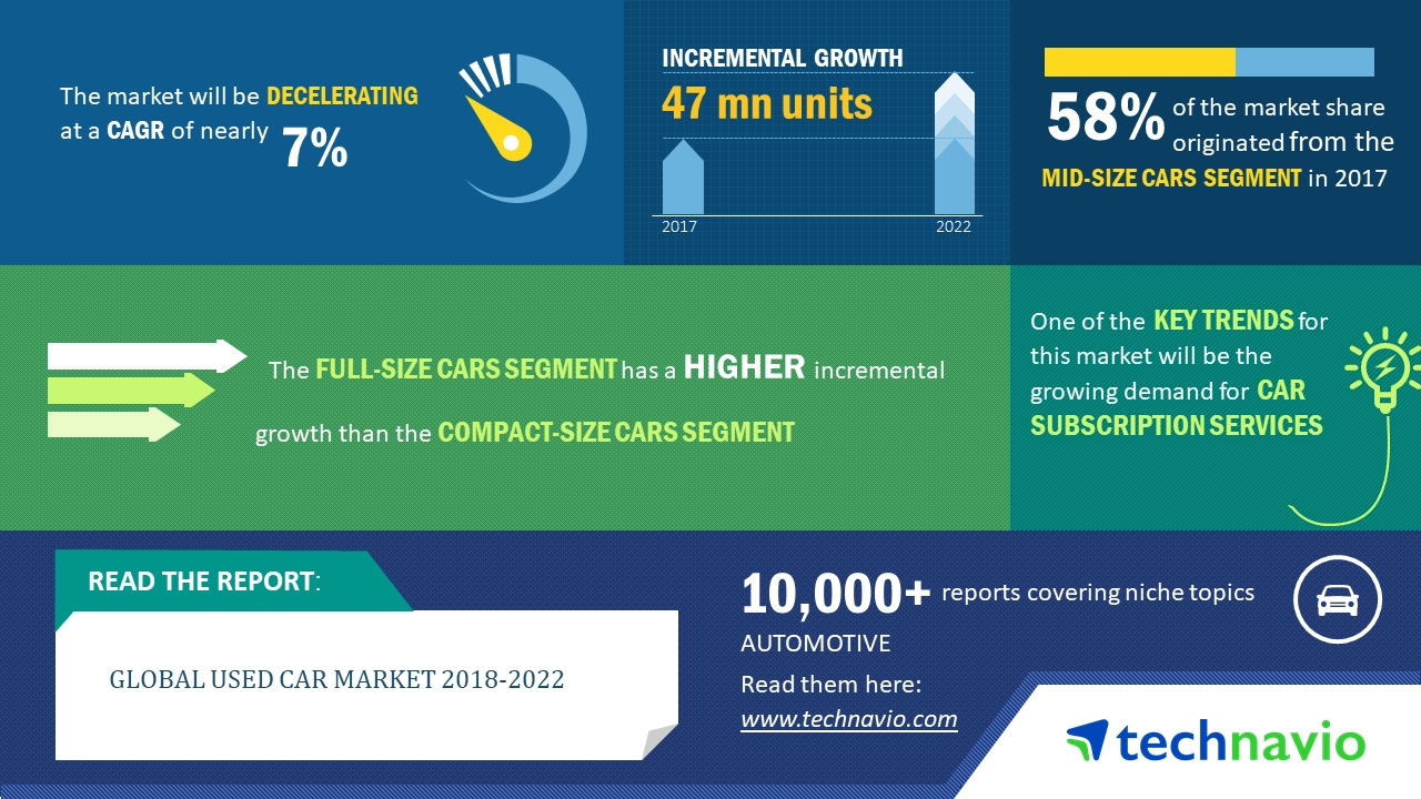 Global Used Car Market 2018 2022 Key Insights And Forecasts Technavio Business Wire