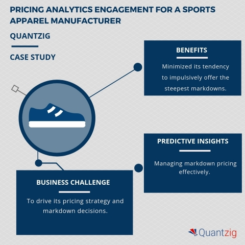 Pricing Analytics Engagement for a Sports Apparel Manufacturer. (Graphic: Business Wire)