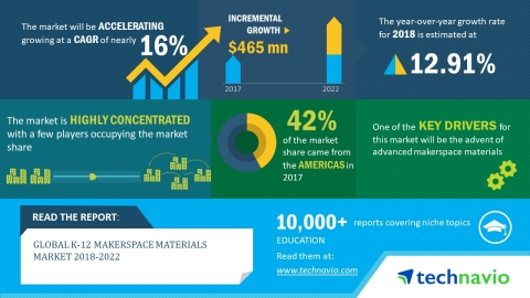 Technavio has published a new market research report on the global K-12 makerspace materials market  ...