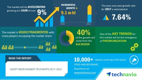 According to the latest market research report released by Technavio, the craft beer market in Europe is expected to accelerate at a CAGR of over 9% until 2021. (Graphic: Business Wire)