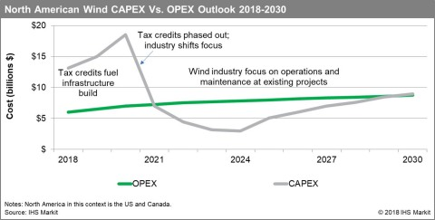 North American Wind CAPEX Vs. OPEX Outlook 2018 - 2030. (Source: IHS Markit)