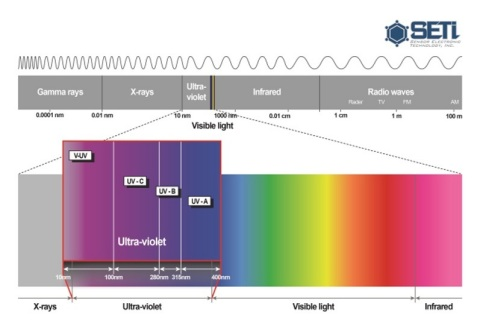 UV LED Wavelength (Graphic: Business Wire)