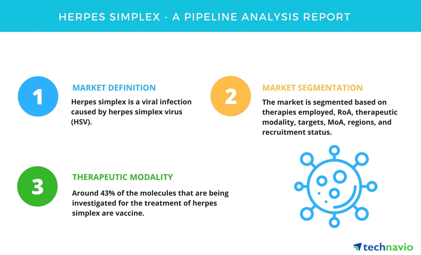 Herpes Simplex| A Drug Pipeline Analysis Report| Technavio