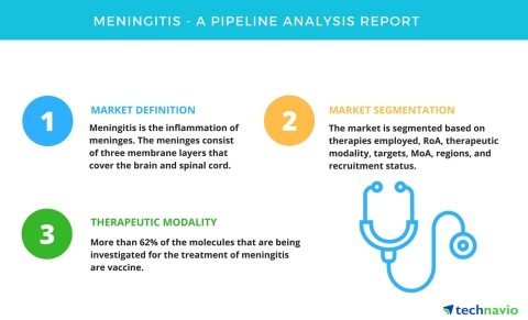 Technavio has published a new report on the drug development pipeline for the treatment of meningiti ...