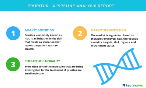 Technavio has published a new report on the drug development pipeline for the treatment of pruritus, ...