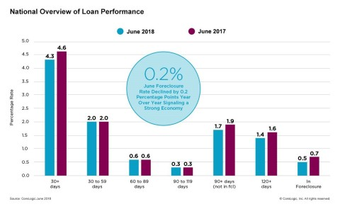 CoreLogic National Overview of Mortgage Loan Performance, featuring June 2018 Data (Graphic: Business Wire)