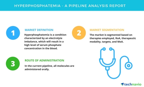 Technavio has published a new report on the drug development pipeline for the treatment of hyperphos ...