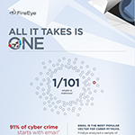 The FireEye Email Threat Report is the result of FireEye's analysis of a sample set of over half-a-billion emails from January through June 2018. For more information about ever-evolving malware and malware-less email attacks, in-depth analysis of impersonation attacks and the current tactics being used by the cyber criminals, check out this infographic.