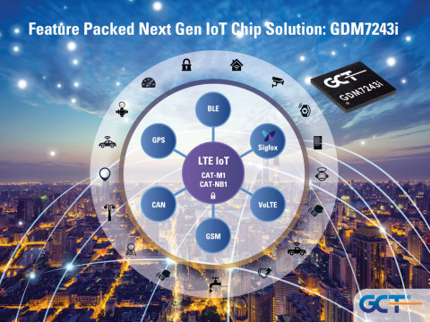 GCT Semiconductor's Multimode Cat-M1 IoT Chip Certified for Use on Verizon 4G LTE Cat-M1 Network (Graphic: Business Wire)