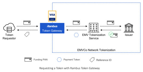 """Rambus is one of the first to be qualified under the """"Visa Ready"""" for Tokenization program. (Graphic: Business Wire)"""