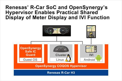 Renesas' R-Car SoC and OpenSynergy's Hypervisor Enables Practical Shared Display of Meter Display an ...