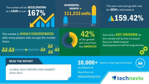 Technavio has published a new market research report on the global self-driving taxi market from 2018-2022. (Graphic: Business Wire)