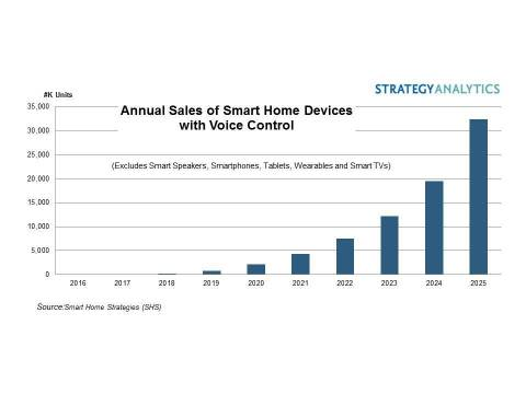 Annual Sales of Smart Home Devices with Voice Control (Graphic: Business Wire).