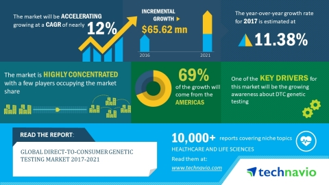 Technavio has published a new market research report on the global direct to consumer genetic testing market from 2017-2021. (Graphic: Business Wire)