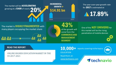 Technavio has published a new market research report on the online higher education market in the US from 2017-2021. (Graphic: Business Wire)