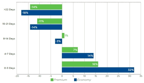 ARC Transaction Data on Advance Purchase of Airfares (Graphic: Business Wire)