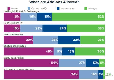 Airline Add-Ons Allowed By Travel Policies (Graphic: Business Wire)
