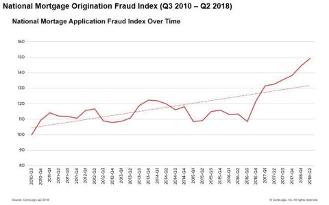 National Mortgage Origination Fraud Index (Q3 2010 – Q2 2018) (Graphic: Business Wire)