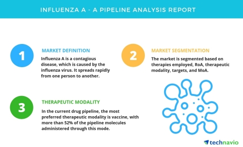 Technavio has published a new report on the drug development pipeline for the treatment of influenza A, including a detailed study of the pipeline molecules. (Photo: Business Wire)