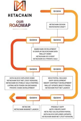 Hetachain Roadmap (Graph: AETOSWire)