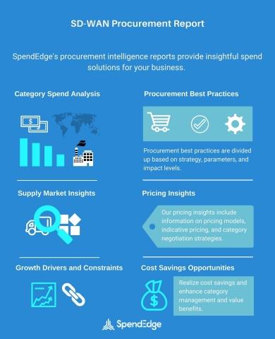 SD-WAN Market: SD-WAN Vendors, SD-WAN Benefits, Supplier Selection, Strategic Sourcing Insights, Cos ...
