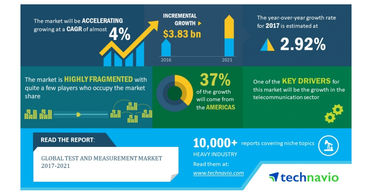 Global Test and Measurement Market 2017-2021 | Wireless Test